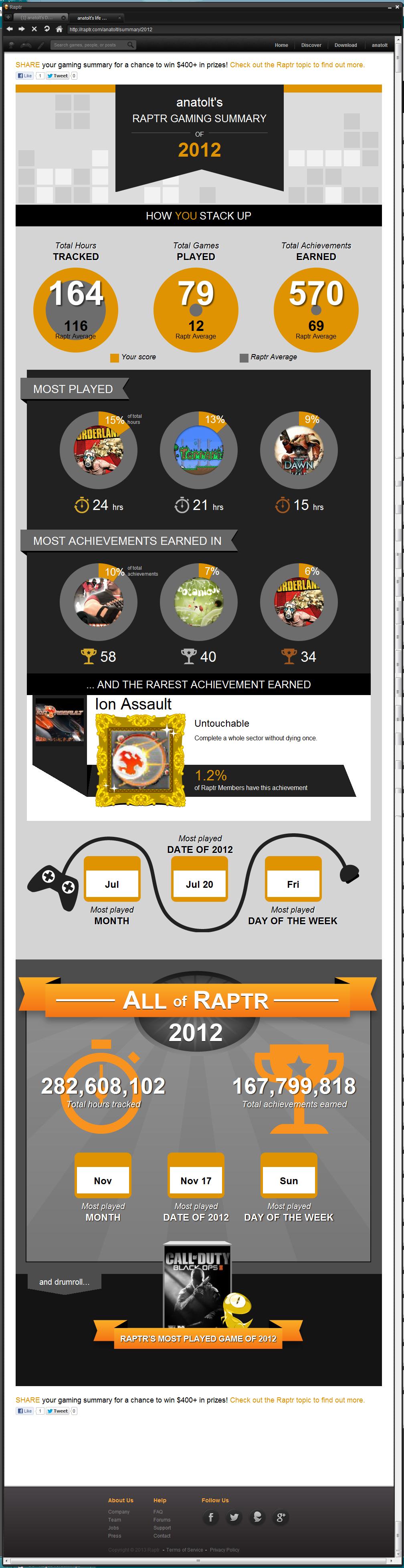 суммарная игровая статистика 2012